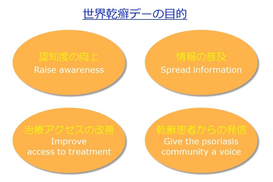 WPD Objectives